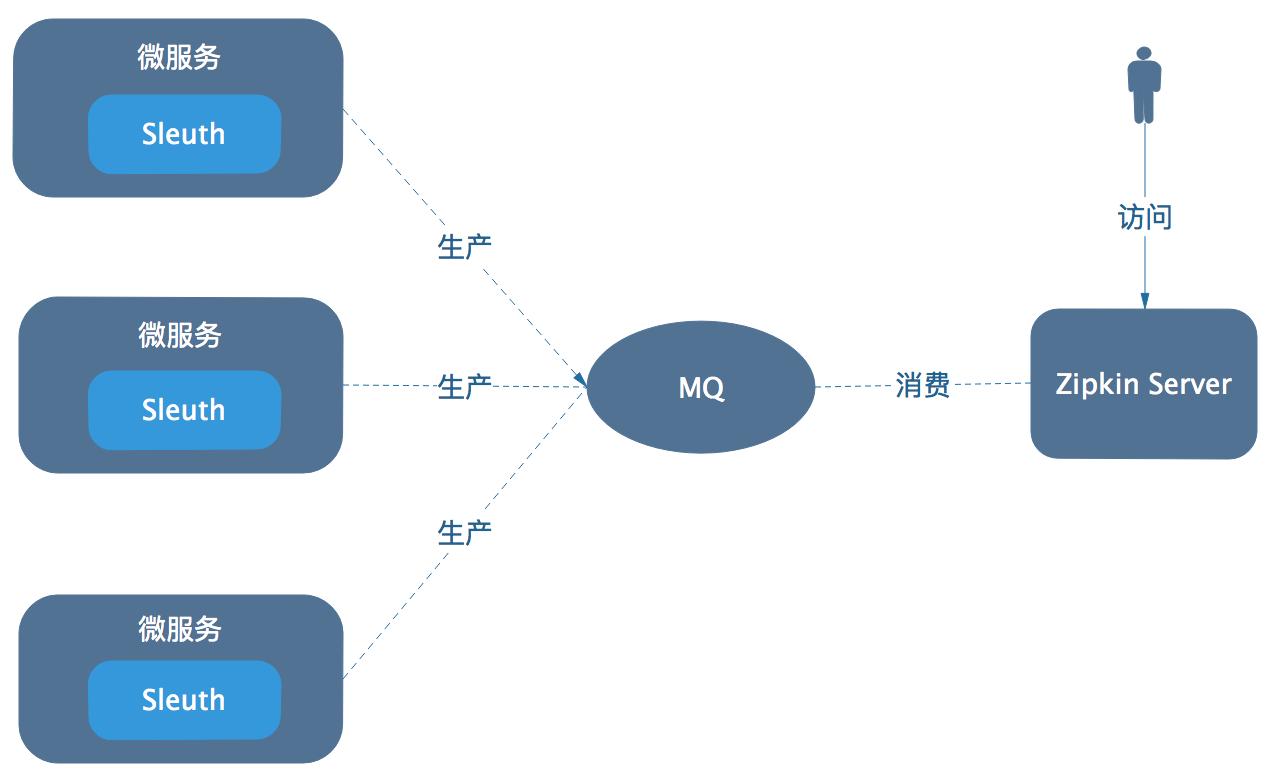 Spring Cloud Edgware新特性之九:Sleuth使用MQ方式整合Zipkin