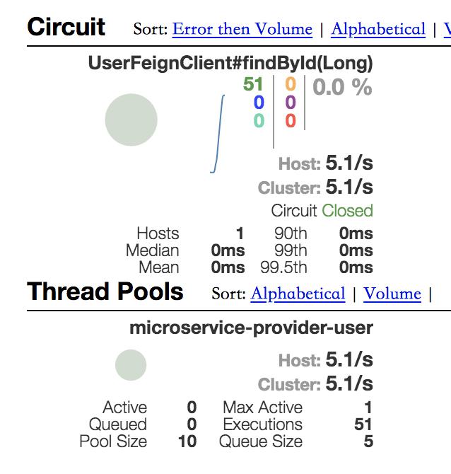 Hystrix Dashboard图表