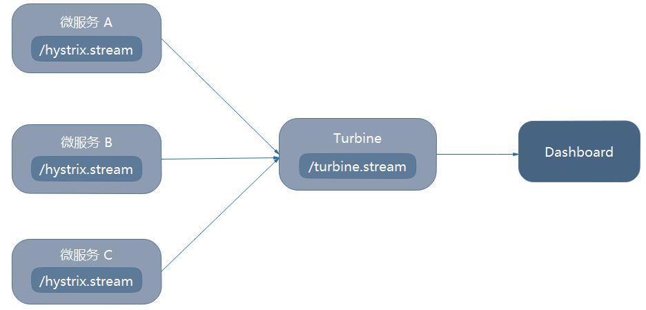 Turbine架构图